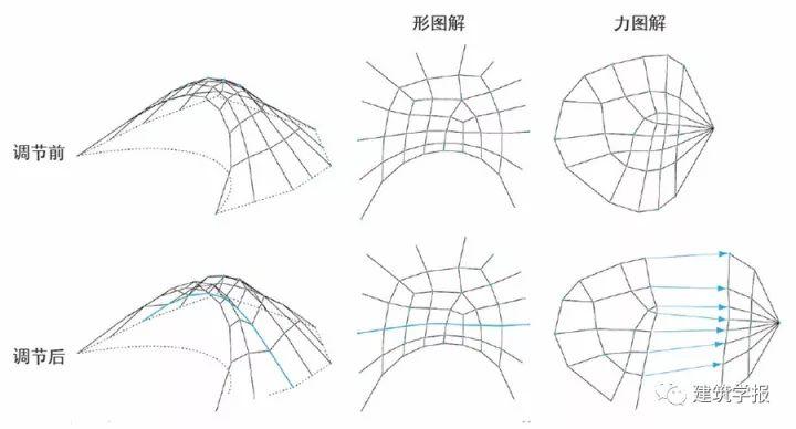 同济大学袁烽|走向数字时代的建筑结构性能化设计_2