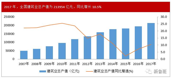 2017年建筑业总产值破21万亿,同比增长10.5%_2