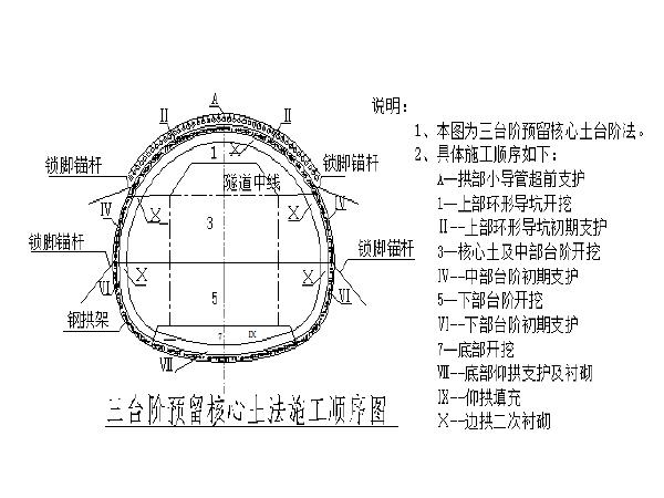 湿陷性黄土大断面隧道施工技术研究报告(70余页)