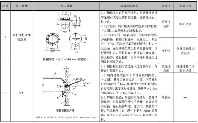 建筑工程施工工艺质量管理标准化指导手册_26