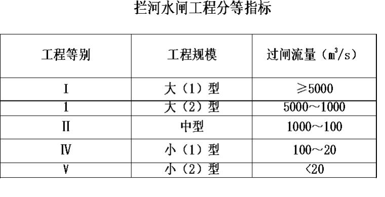 水利工程造价计价与控制_3