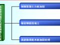 【QC成果】软基处理施工方案的探索