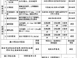 土料碾压筑堤单元工程质量评定表