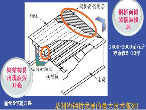 钢桥面铺装施工技术培训材料384页PPT