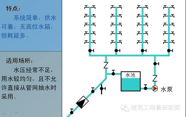 建筑给排水常用的6种给水方式和3种排水方式_3