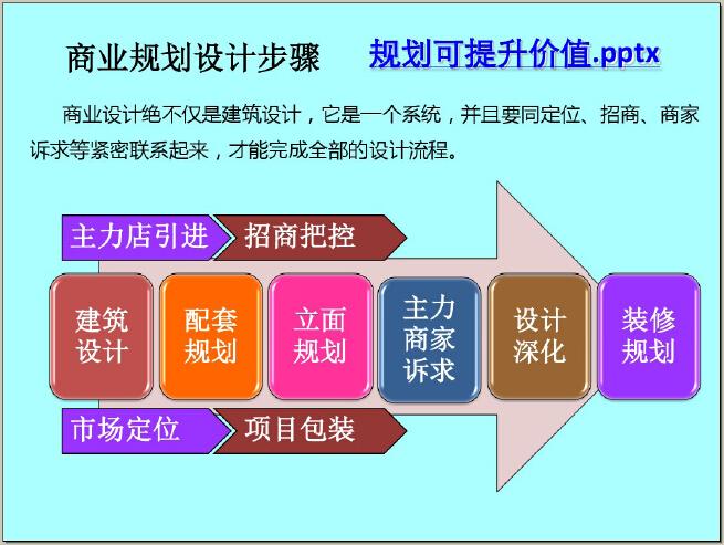 商业地产二、三线城市开发策略及案例解读(114页,图文并茂)_6