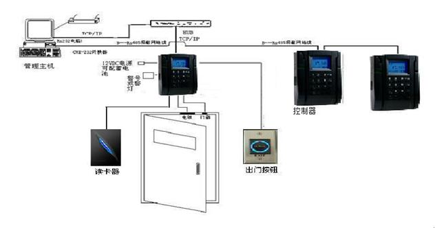 办公楼门禁系统解决方案