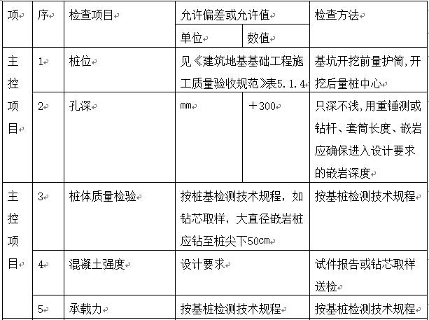 人工挖孔桩监理实施细则Word版(共14页)_2