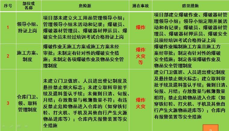 爆破作业、爆破器材管理安全风险告知书(WORD及PPT)
