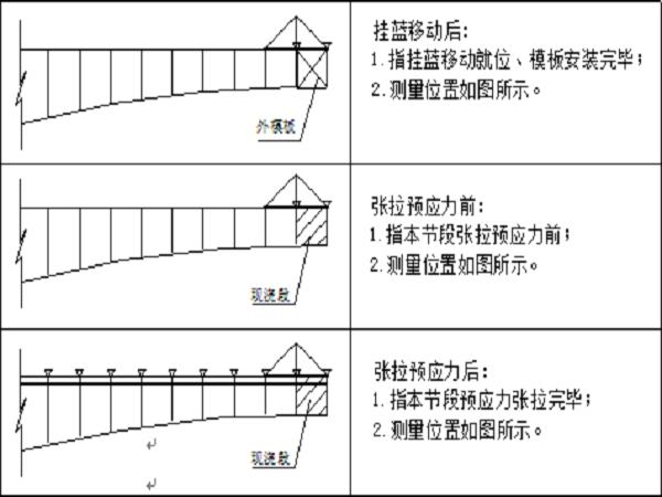 桥梁主桥变截面连续箱梁挂篮悬浇施工技术方案
