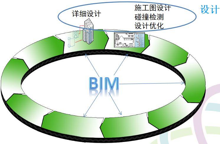 BIM的价值有哪些?BIM真正的基础又是什么?_4