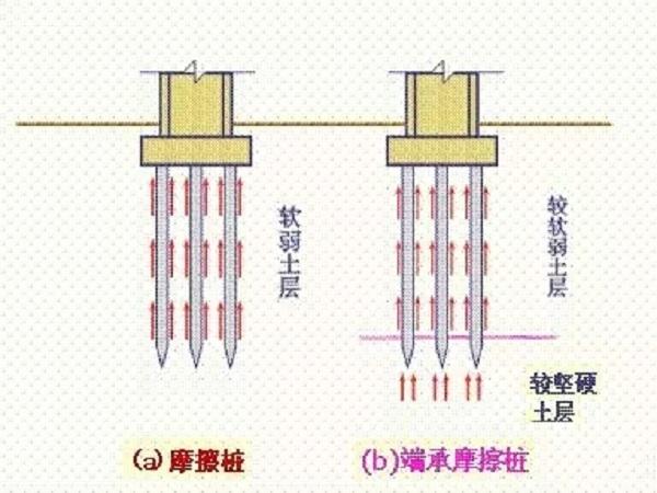 桩基施工全过程曝光,附溶洞处理方法