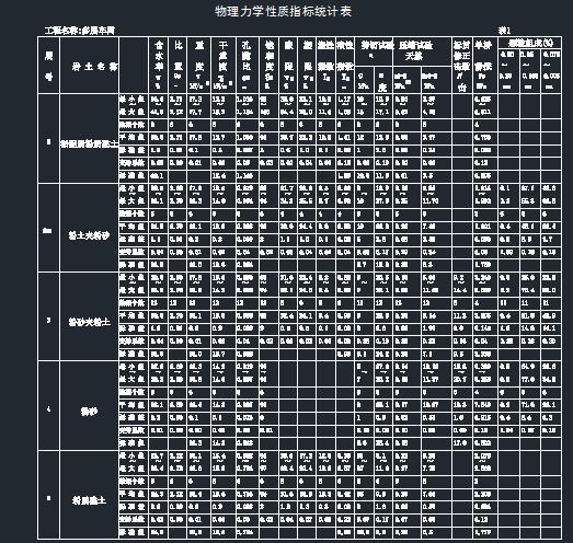 多层车间项目岩土工程勘察报告-物理力学性质指标统计表