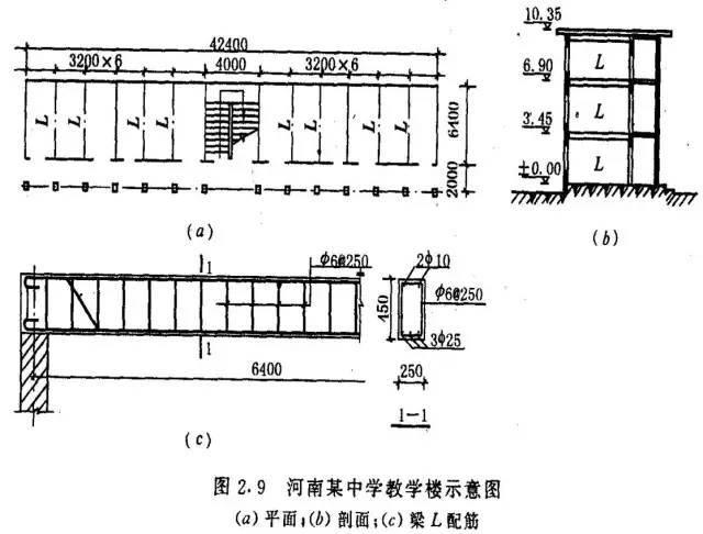 梁、板、柱钢筋混凝土结构25类质量事故案例解析