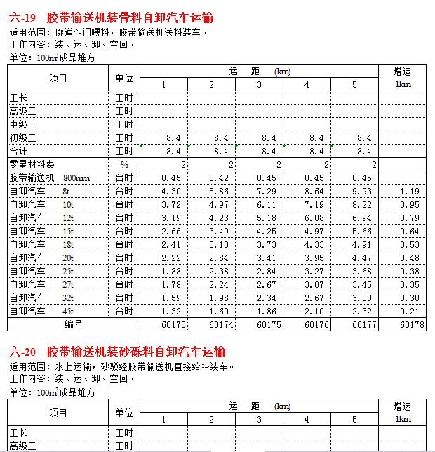 [2002年]水利预算定额各项数据