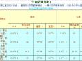 空调系统计算书(空调估算、冷凝水管、膨胀水箱等)
