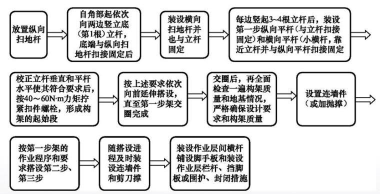 土建施工员通用与基础知识培训PPT第四章(建筑施工技术)