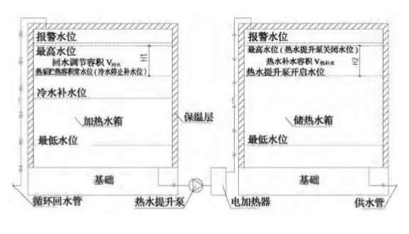 医院集中热水供应系统设计容易忽略的4大问题_4