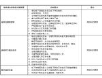 【金地集团】地下车库成本优化设计导则(共125)