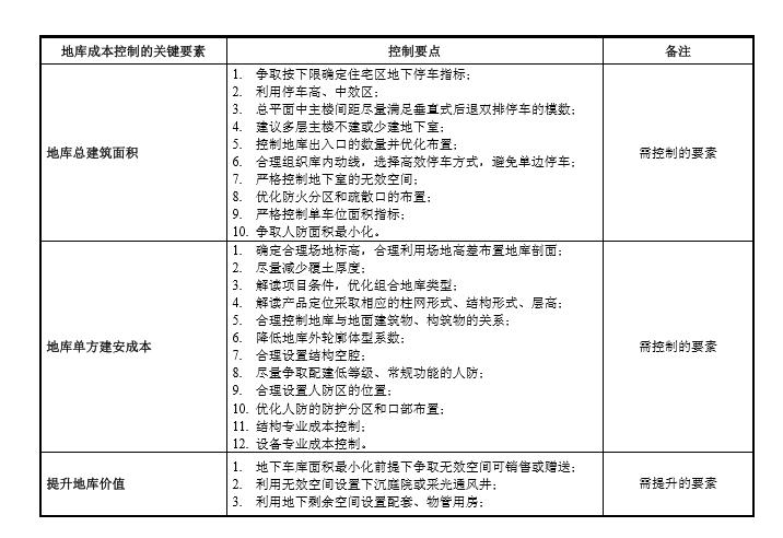 [金地集团]地下车库成本优化设计导则(共125)