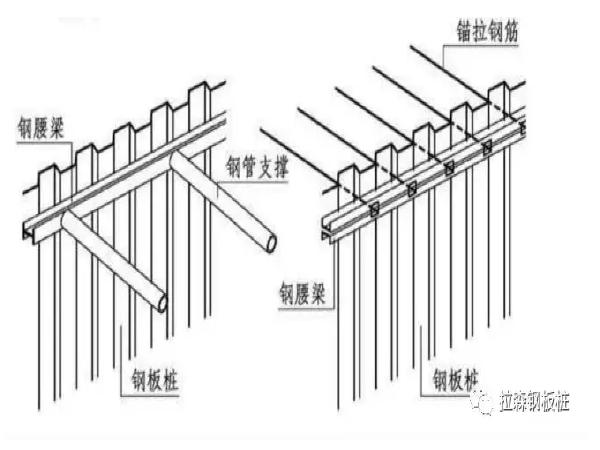 综合管廊建设中的钢板桩施工详解!