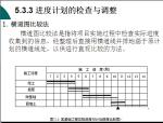 建筑工程项目进度管理讲解(271页)