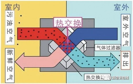 新风换气机(全热交换器)详解_1