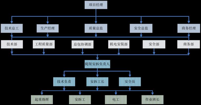 附着升降脚手架专项施工方案-项目管理组织机构图