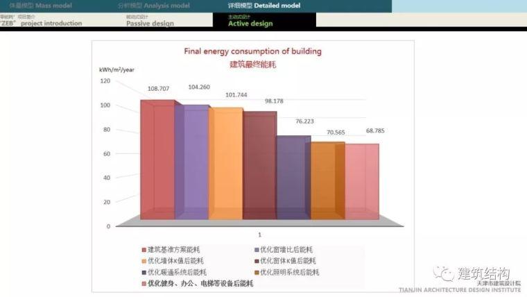 """BIM正向设计实现绿色建筑""""零能耗""""_64"""