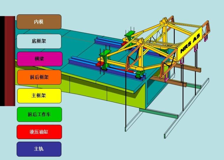 连续梁挂篮悬浇施工技术管理(PPT,82页)-底篮系统