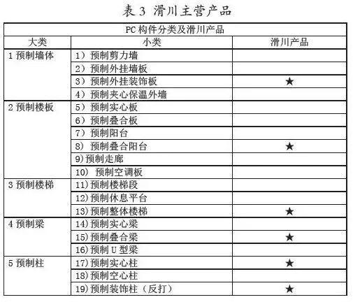 日本PC构件厂模式研究_4
