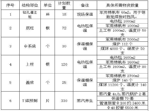 京台高速公路冬季施工方案