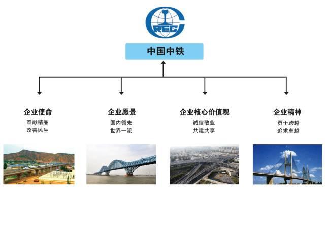 中建、中铁、中交、中能、中电、中冶,中国铁建,谁企业文化最赞_6