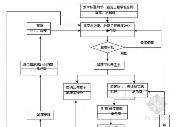 钢排架车间及仓库工程监理规划(质控详细 流程图)