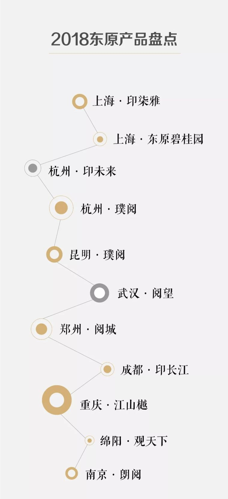 东原11个高品质项目|2018年