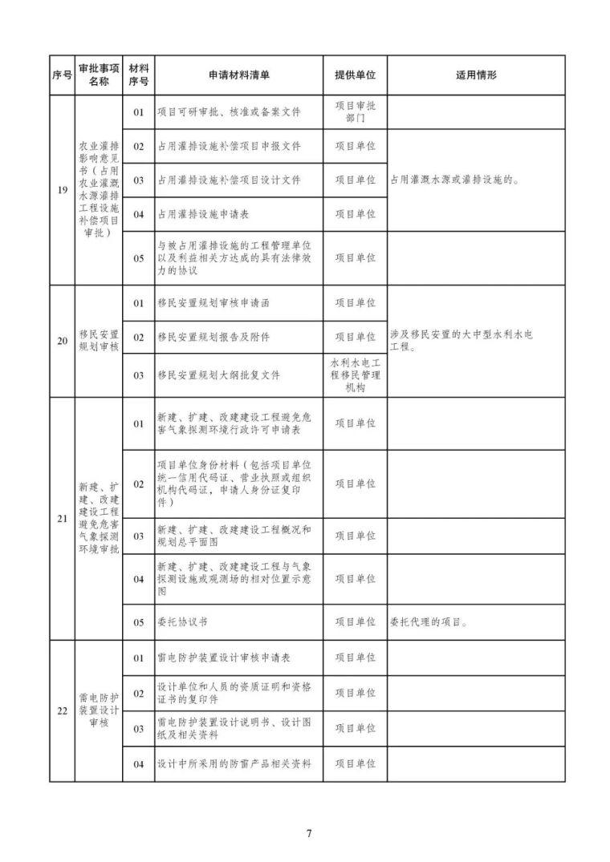 发改委等15部委公布项目开工审批事项清单。清单之外审批一律叫停_8