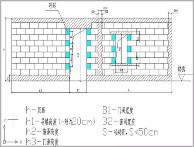 砌体工程施工质量控制标准化做法图册,详细做法图文!