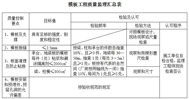 [福建]高速公路服务区及收费站项目监理实施细则
