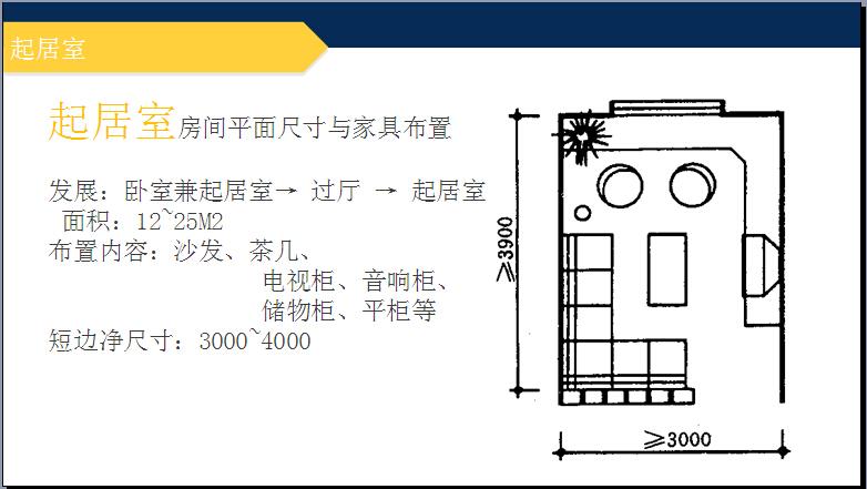 房地产住宅项目套型设计详解(实例分析)_6