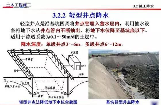 基坑的支护、降水工程与边坡支护施工技术图解_48
