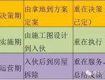 万X集团的专家分享:房地产开发的7大环节与20个关键节点!