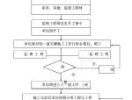 [云南]高速公路工程监理规划(136页)