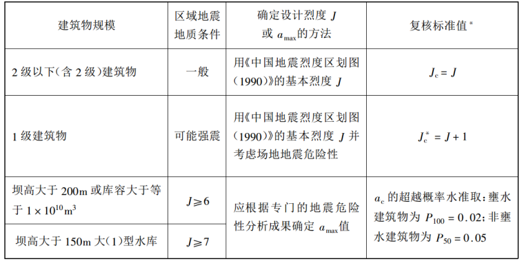 水库大坝安全事故防范与除险加固技术标准手册_1