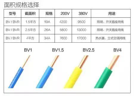 1、1.5、2.5、4、6平方电线可以负荷多少瓦?多少电流?