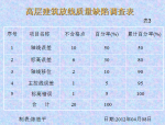【江苏南通】高层建筑放线质量控制(共21页)