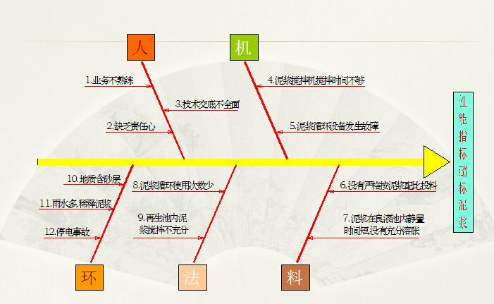 [QC成果]提高地铁车站围护结构地下连续墙施工泥浆可持续利用率