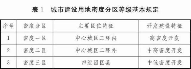 官方发布:新容积率指标管理规定(石家庄市)
