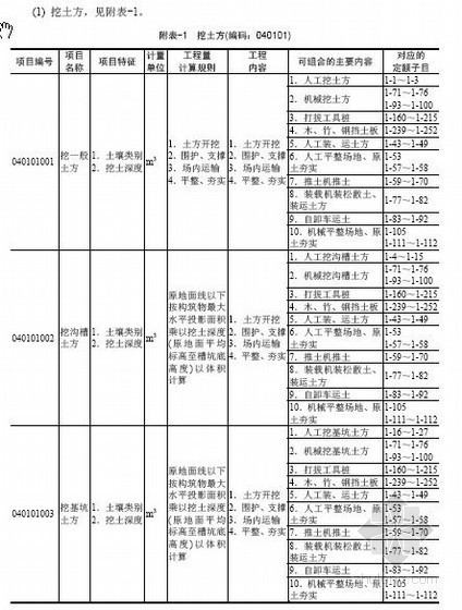 浙江省市政工程工程量清单计价指引