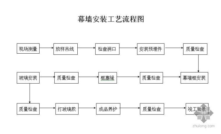 幕墙安装工艺流程图_1
