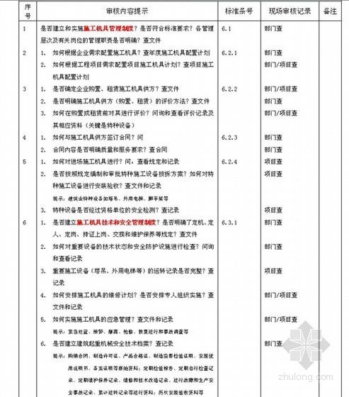 施工企业质量管理审核检查表(GB50430-2007)